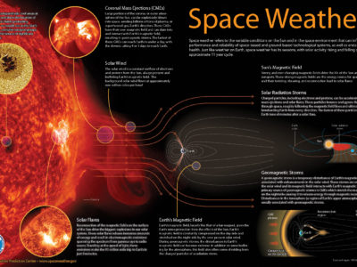 Space Weather – Course 1